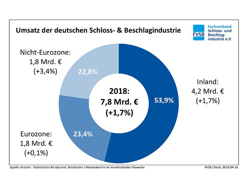 Umsatz der deutschen Schloss- & Beschlagindustrie. Foto: © FVSB