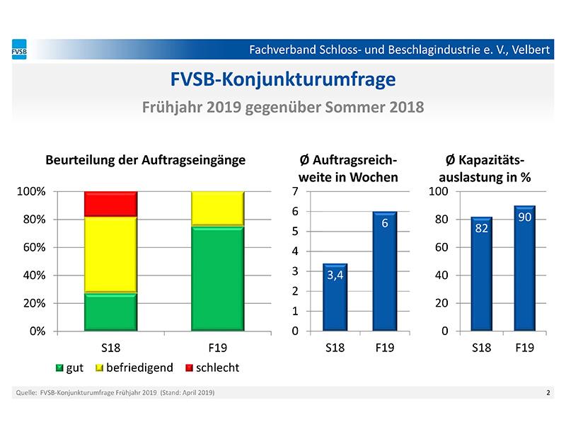 Beurteilung der Auftragseingänge in der Frühjahrsumfrage bei deutschen Schloss- & Beschlagherstellern. Foto: © FVSB