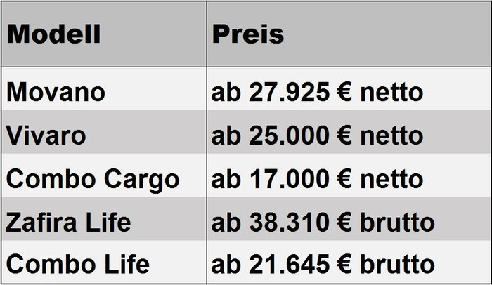 Ab diesen Preisen sind die Modelle von Opel erhältlich. Foto: © Verlagsanstalt Handwerk