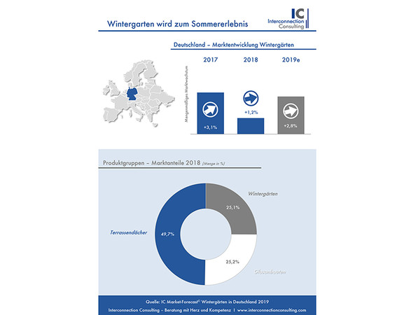 Foto: © IC Market-Forecast