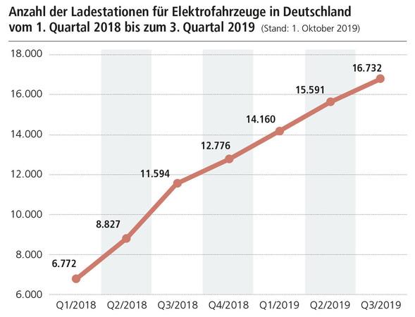 Anzahl der Ladestationen für Elektrofahrzeuge in Deutschland vom 1. Quartal 2018 bis zum 3. Quartal 2019. Foto: © DHB