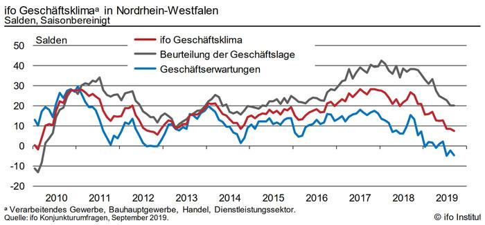 Ursache für den niedrigsten Stand seit Ende 2012 sind die skeptischeren Geschäftserwartungen: Sie sanken von -2,3 auf -4,7 Punkte. Foto: © ifo-Institut / NRW.BANK