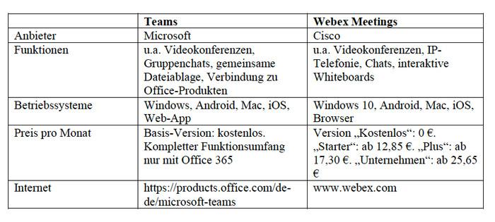 Ausgewählte Videokonferenz-Lösungen. Tabelle: Stand 06.04.2020. Alle Angaben ohne Gewähr. Foto: © Thomas Busch