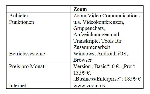 Ausgewählte Videokonferenz-Lösung: Zoom. Tabelle: Stand 06.04.2020. Alle Angaben ohne Gewähr. Foto: © Thomas Busch