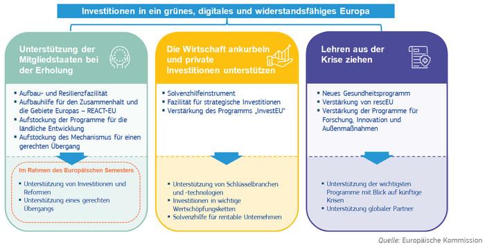 Das neue Instrument Next Generation EU soll suf drei Säulen aufbauen. Foto: © Europäische Kommission