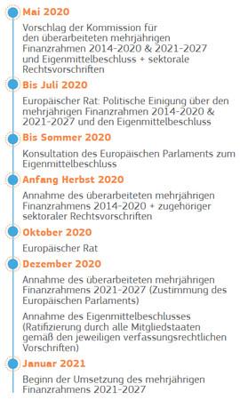 Das ist der von der EU-Kommission erstellte Fahrplan für das große Aufbauprogramm. Foto: © Europäische Kommission