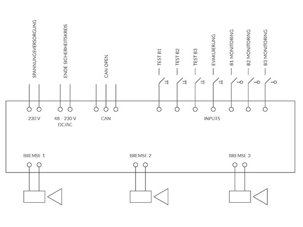 CBM block diagram. Photo: © New Lift