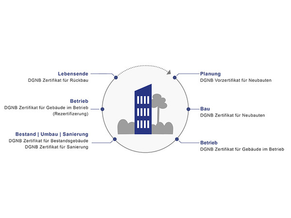 DGNB Zertifizierung über den gesamten Lebenszyklus. Foto: © DGNB