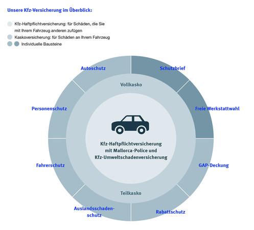 So vielfältig ist die Autoversicherung heute – passgenaue Module lassen sich individuell zusammenstellen. Dabei muss die Auswahl gar nicht kompliziert sein. Foto: © SIGNAL IDUNA