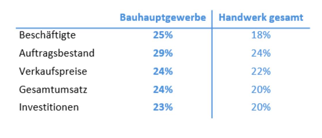 Überblick über die Situation im Bauhauptgewerbe. Foto: © Handwerkskammer Dortmund