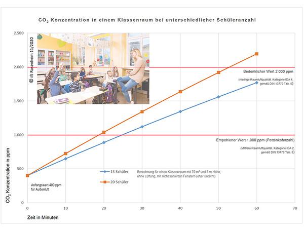 Je nach Zahl der anwesenden Schüler steigt die CO2-Konzentration im Klassenzimmer unterschiedlich stark. Schon bei 20 Schülern wird der empfohlene Wert von 1.000 ppm nach knapp 20 Minuten überschritten. Foto: © ift Rosenheim