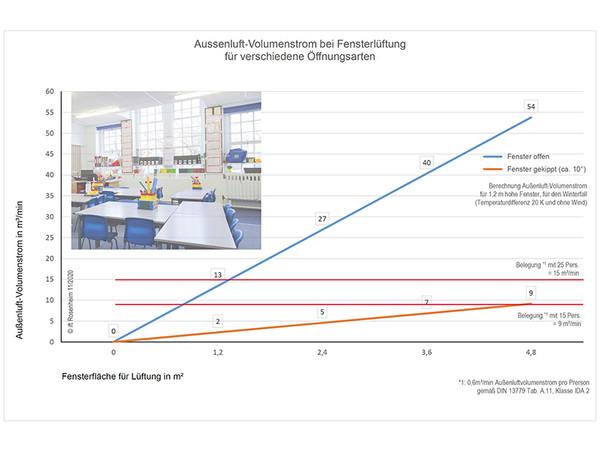 Frischluftzufuhr im Klassenzimmer bei geöffneten und gekippten Fenstern. Die Grafik zeigt, dass eine Lüftung in Kippstellung bei weitem nicht für den nötigen Luftaustausch ausreicht. Foto: © ift Rosenheim