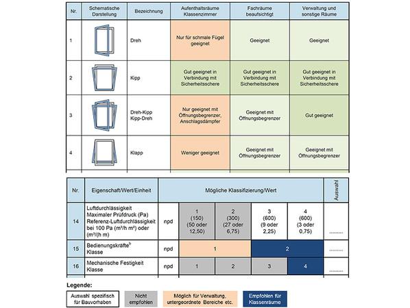 Checklisten und Praxistipps für die Planung und Ausschreibung geeigneter Schulfenster. Foto: © ift Rosenheim