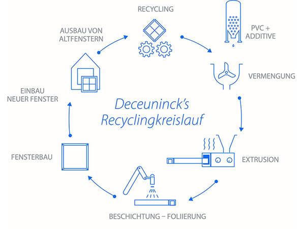 Das Recyclingkonzept bei Deceuninck richtet sich nach dem Modell einer geschlossenen Kreislaufwirtschaft. Foto: © Deceuninck Germany