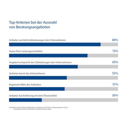 Top-Kriterien bei der Auswahl von Beratungsangeboten. Foto: © Mente>Factum