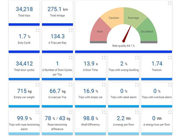 Zahlreiche statistische Indikatoren bis hin zu Datenpunkten wie Schachteffizienz und Treibfähigkeit bieten bereits hilfreiche Monitoringfunktionen... Foto: © Henning GmbH & Co. KG