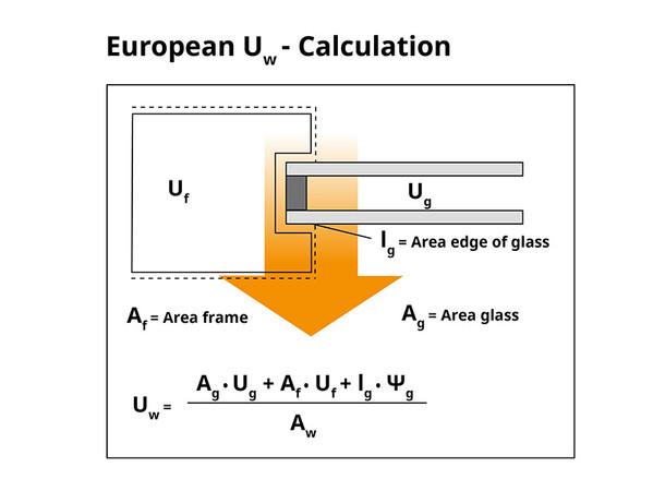 Einfluss der Flächenanteile auf den Uw-Wert. Foto: © Swisspacer
